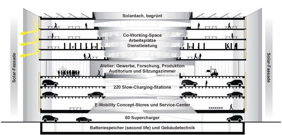 Swiss E-Mobility Hub © EBL / Berrel Berrel Kräutler Architekten