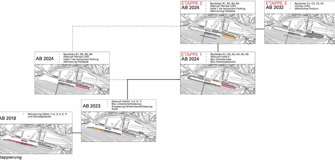 Etappierung der Arealentwicklung © SBB Immobilien